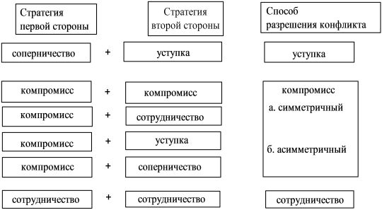 Алгоритм розв`язання конфлікту