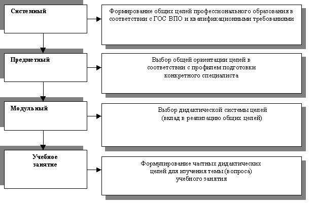 Цілепокладання, відбір і структурування змісту навчального матеріалу як найважливіші етапи проектування технології навчання