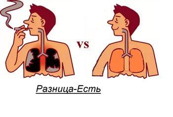 Шкода куріння на організм людини відео