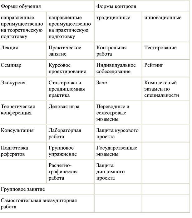 Характеристика основних форм і засобів навчання