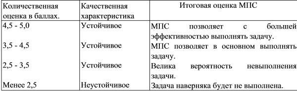 Методика організації дослідно-експериментального дослідження