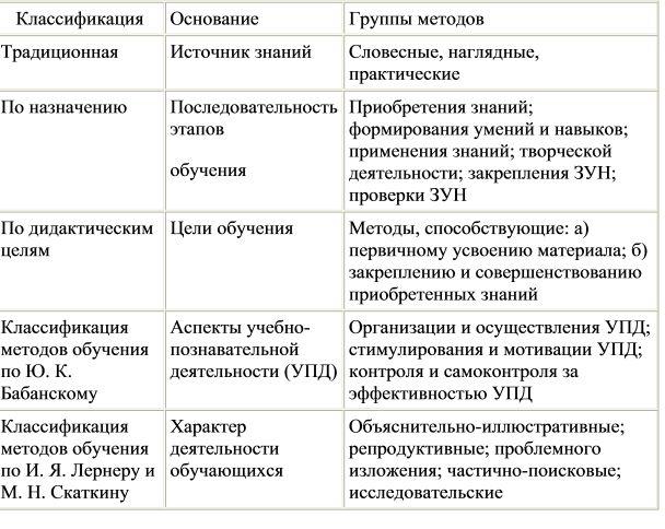 Методи навчання: сутність, функції та класифікація