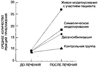 Методи психотерапії