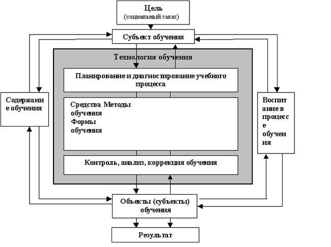 Загальна характеристика процесу навчання