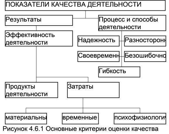 Оцінка результатів діяльності і поведінки людини, колективу - потужний метод військово-психологічних досліджень
