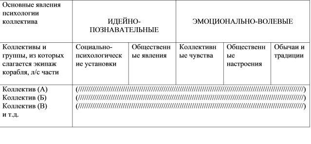 Особливості різних флотських колективів і взаємин у них