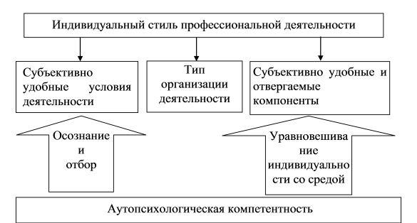Розуміння аутопсихологічна компетентності в контексті проблем суб`єкта та особистості