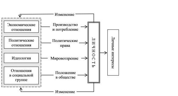 Психологічна структура особистості: людина, суб`єкт, індивід, індивідуальність