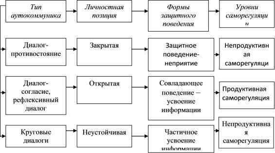 Психологічне обгрунтування аутопсіхологіческойкомпетентності