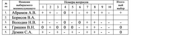 Социометрическая методика оцінки взаємин